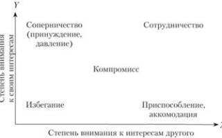 Примеры тактики поведения в конфликте по томасу киллмену