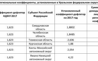 Районный коэффициент в свердловской области процентах