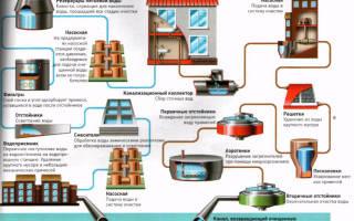 Обслуживание магистрального водопровода